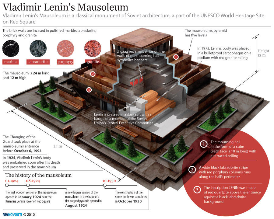 Lenin's body lying in state - picture of the day | Art and ... |Lenin Body Maintenance