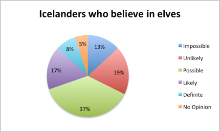 icelanders believe in elves