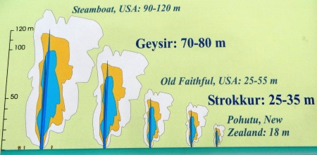 Iceland Geyser statistics